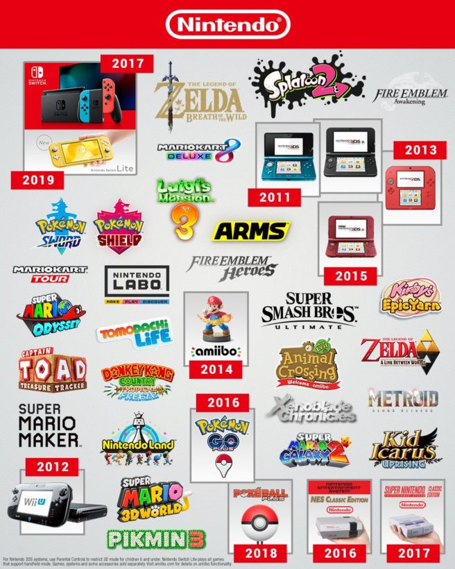 Nintendo decade