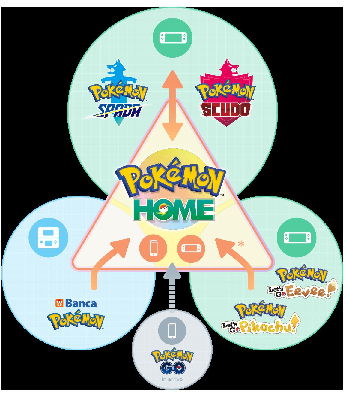 Pokémon HOME infografica