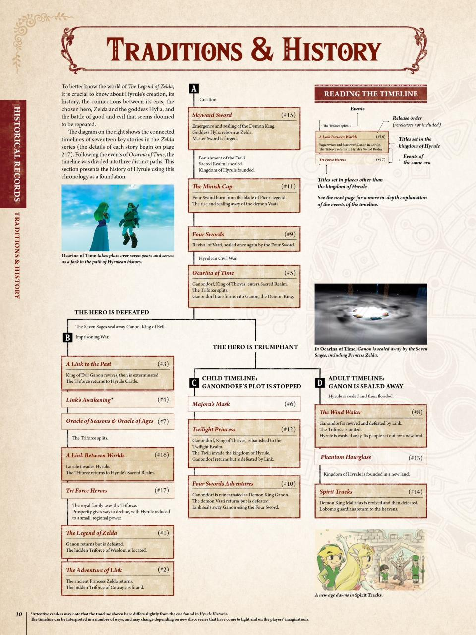 Hyrule Encyclopedia Timeline
